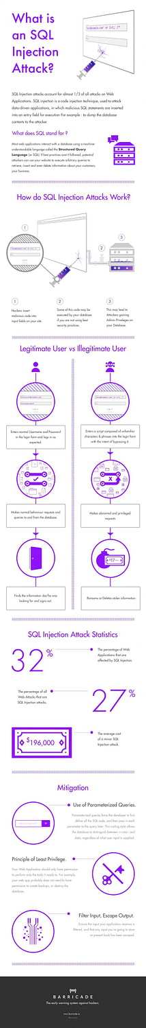 infographic-how-sql-injection-attack-works