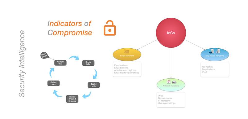 δείκτες παραβίασης (IoCs)