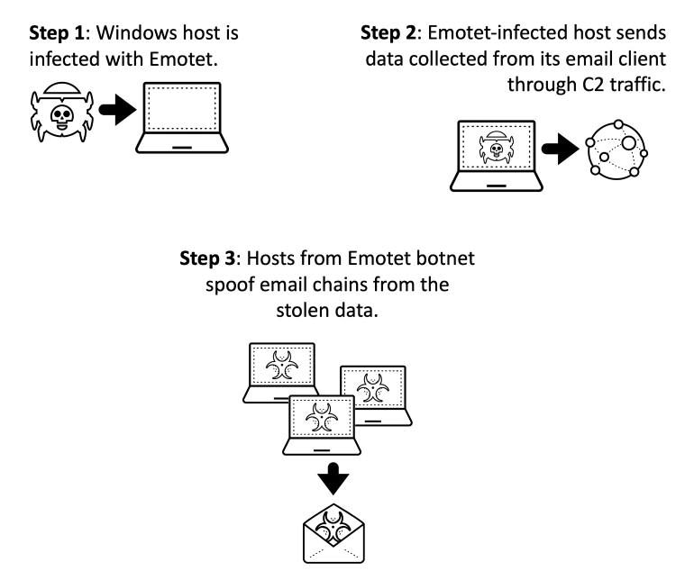 Emotet malware-τεχνική