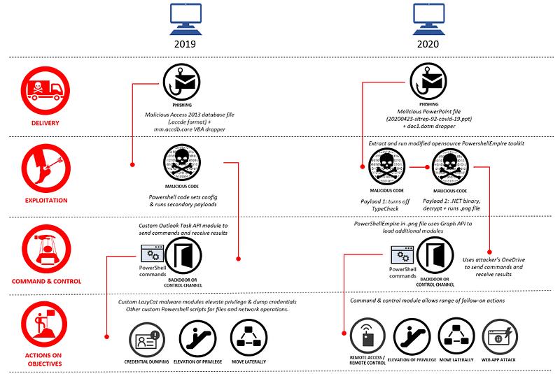 Azure AD apps - Κινέζοι χάκερς Gadolinium
