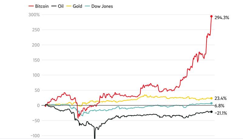 Bitcoin: Μπορεί να αντικαταστήσει τον χρυσό ή άλλα περιουσιακά στοιχεία;