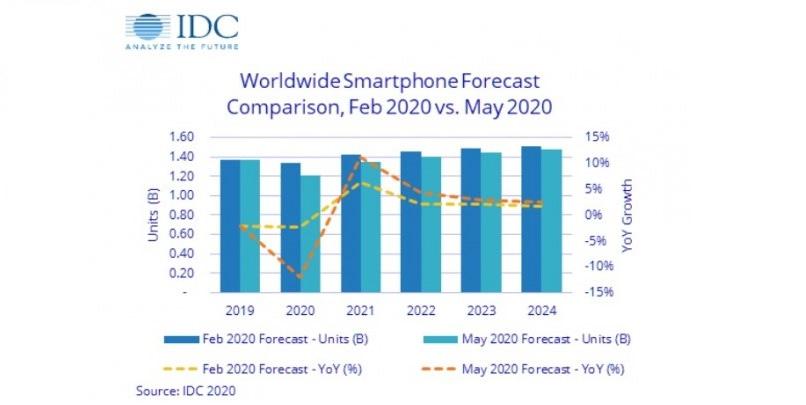 Πτώση εσόδων για τη βιομηχανία smartphone, εξαιτίας του COVID-19!