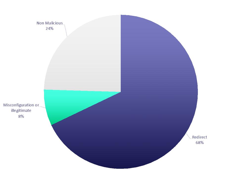 Εκλογές ΗΠΑ - έρευνα για typosquatted domains