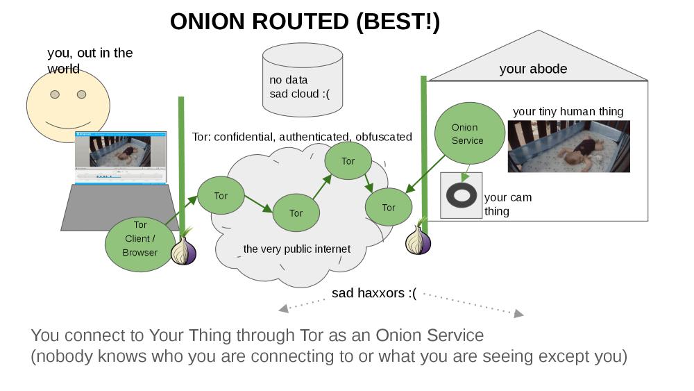 secure-internet-of-things
