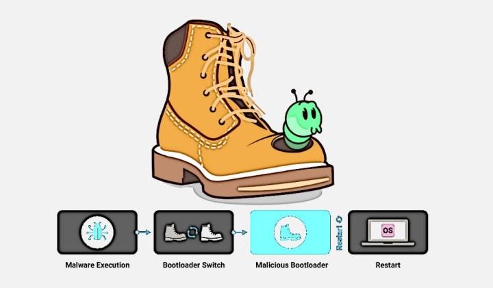 BootHole Bug: Επηρεάζει όλες τις διανομές με GRUB2 bootloader