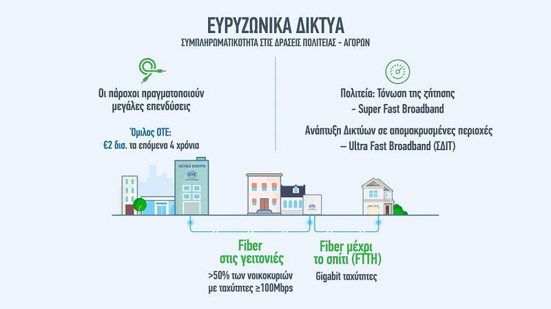 Γ. Κωνσταντινίδης: «Τα ευρυζωνικά δίκτυα και οι ψηφιακές υπηρεσίες οδηγούν τον ψηφιακό μετασχηματισμό της χώρας»