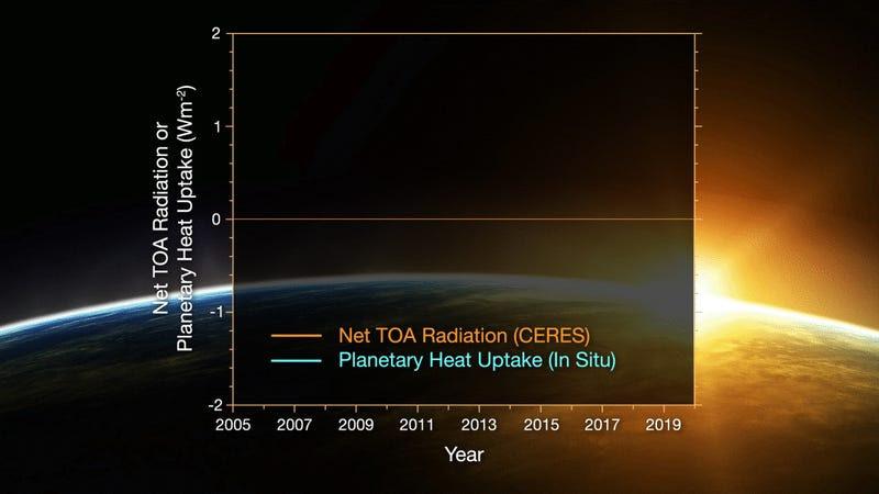 NASA - Γη ποσότητα θερμότητας