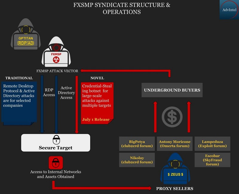 Fxmsp-πρόσβαση σε εταιρικά δίκτυα