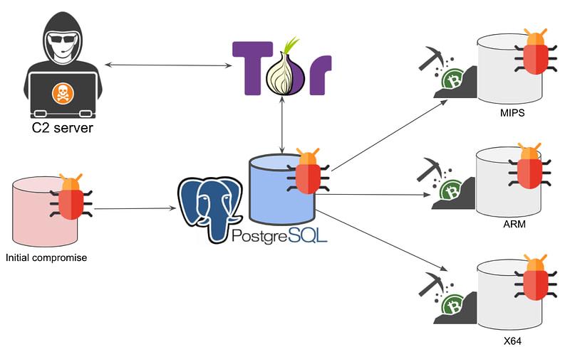 Το νέο PgMiner botnet επιτίθεται σε μη ασφαλή PostgreSQL databases!
