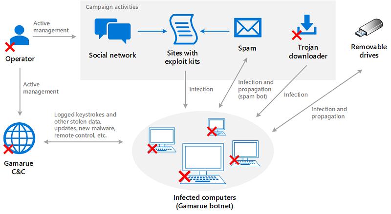 Gamarue malware