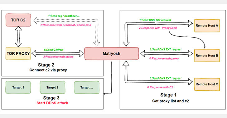 Matryosh botnet: Στοχεύει Android-based συσκευές για DDoS επιθέσεις!