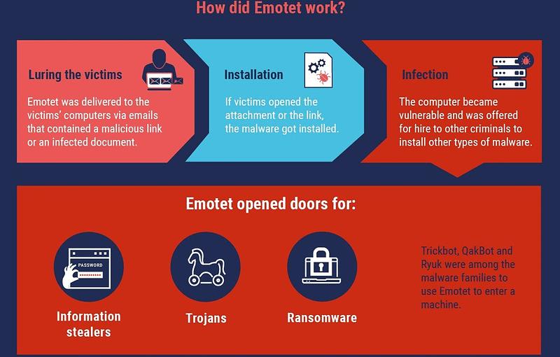FBI - διευθύνσεις email - Emotet