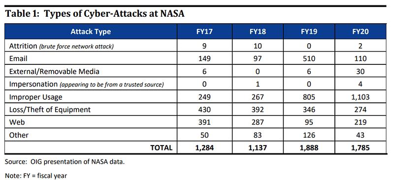 NASA - περιστατικά κυβερνοασφάλειας