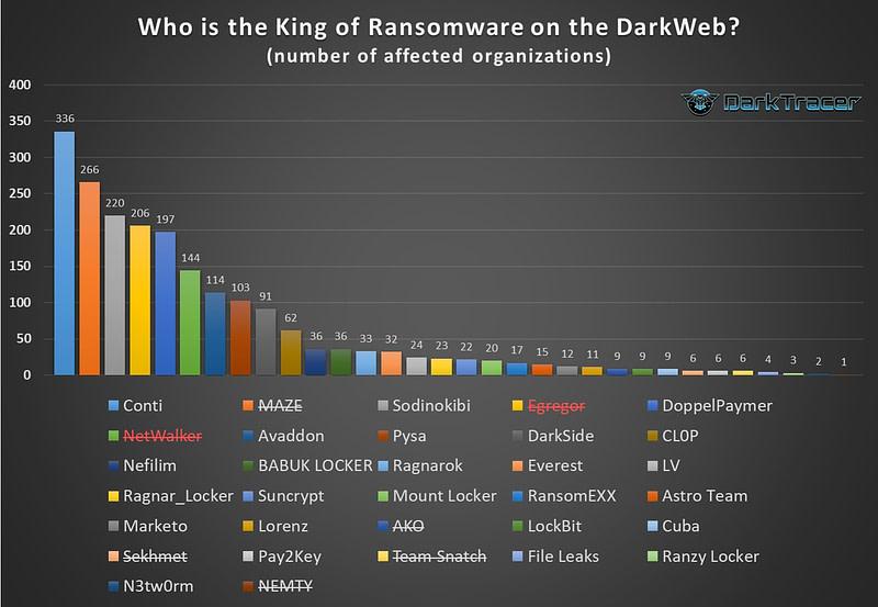 Ransomware συμμορίες - διαρροή data