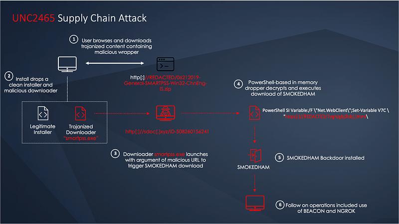 πωλητής καμερών CCTV - supply chain επίθεση