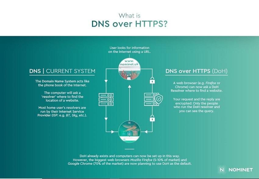 DNS-over-HTTPS