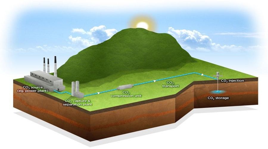 τεχνολογία δέσμευσης CO2