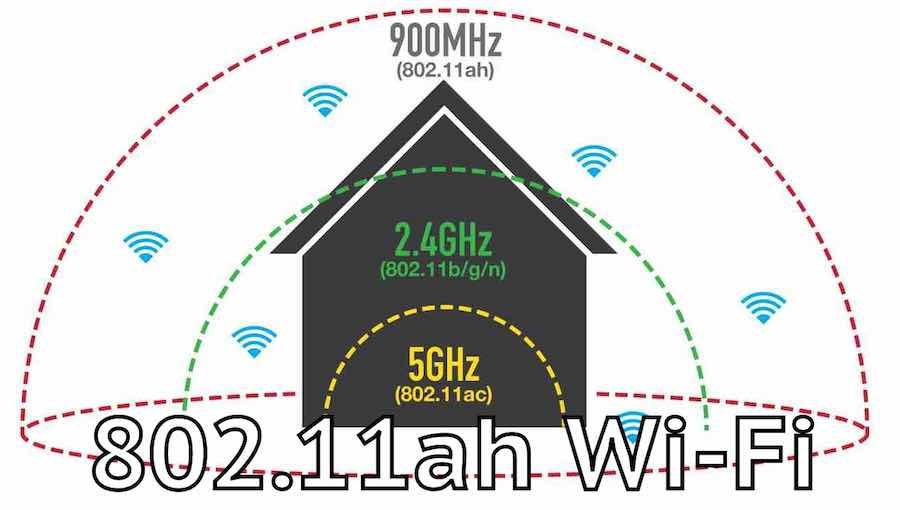 """Το μέλλον του Wi-Fi — θα """"προσπερνά"""" τους τοίχους με λιγότερη ενέργεια!"""