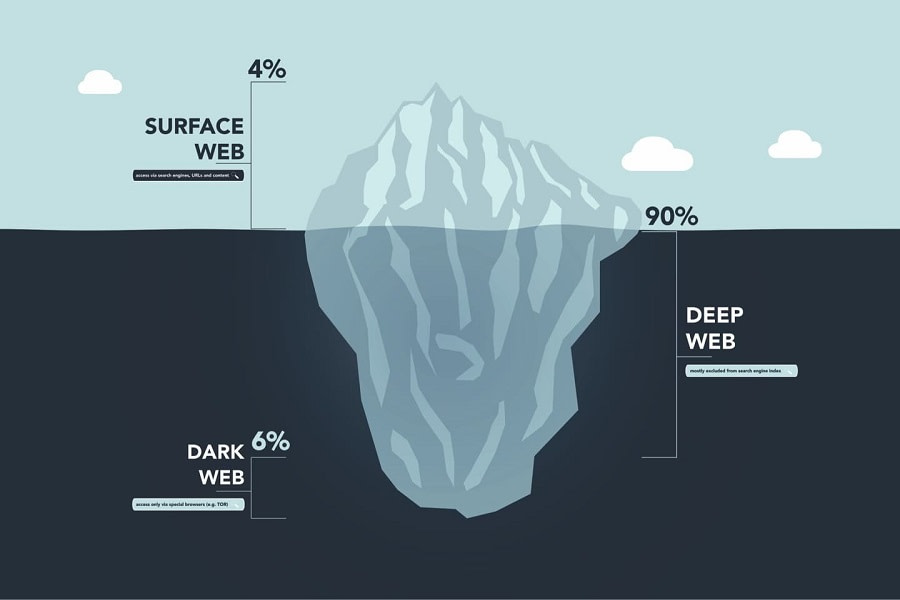 Deep Dark Web