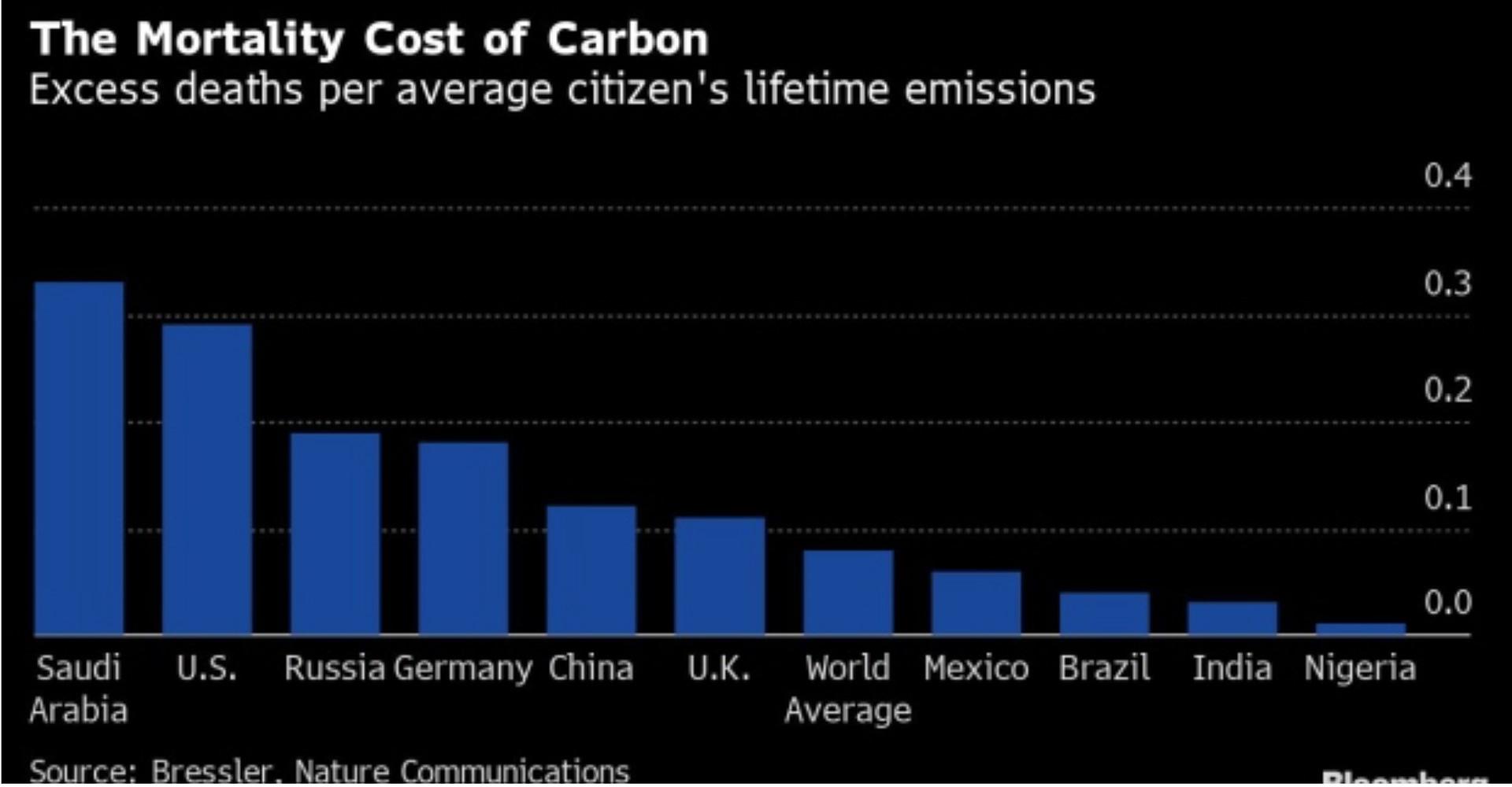 Υπερθέρμανση του πλανήτη - Έρευνα